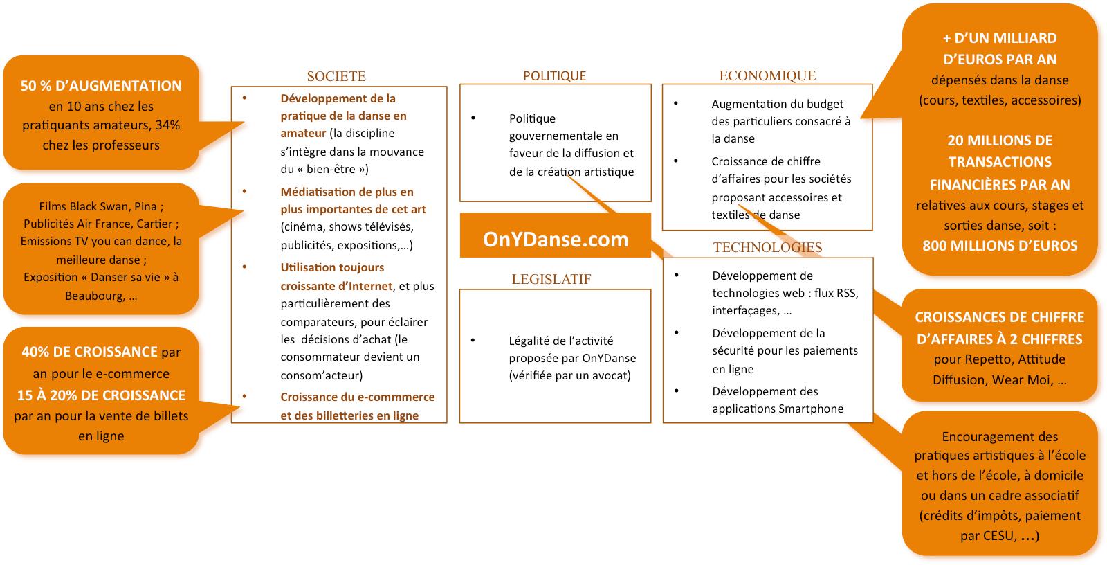 Exemple de modèle PESTEL pour dossier de financement