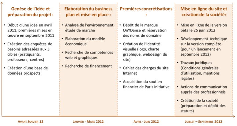 Exemple Business Plan Site De Rencontre Help With Term Paper