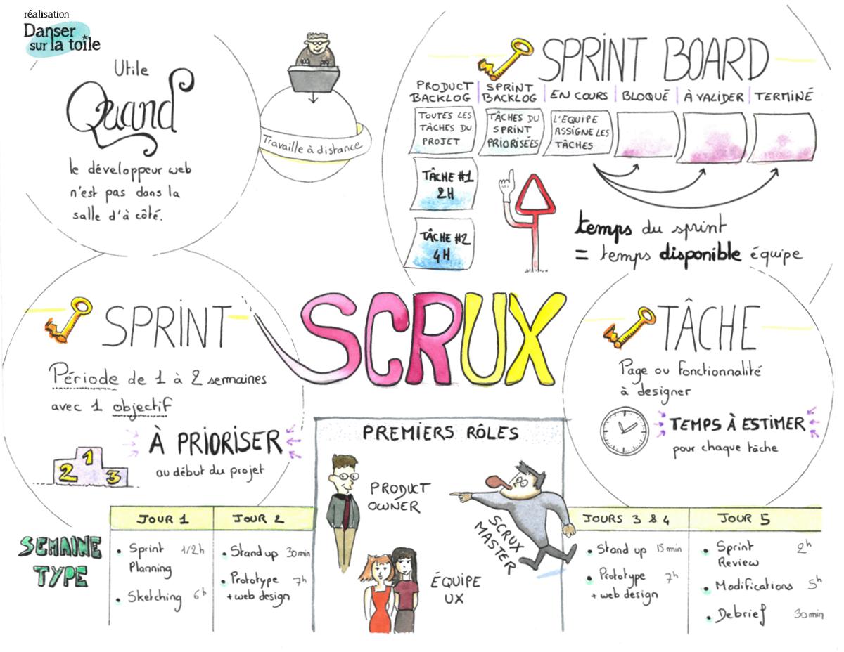 Sketchnote : gérer un projet UX avec la méthode Agile
