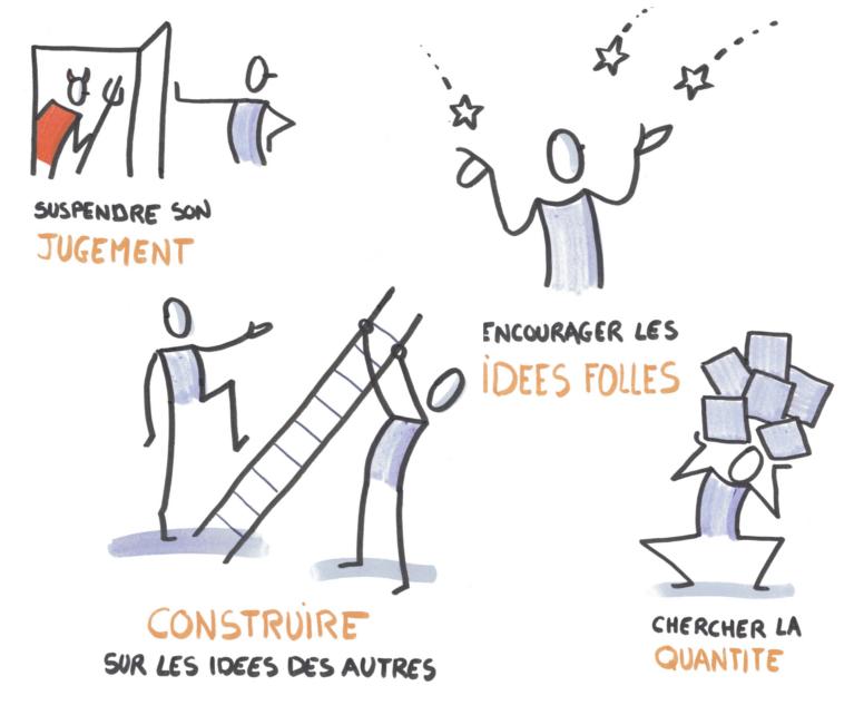 4 principes clé du brainstorming