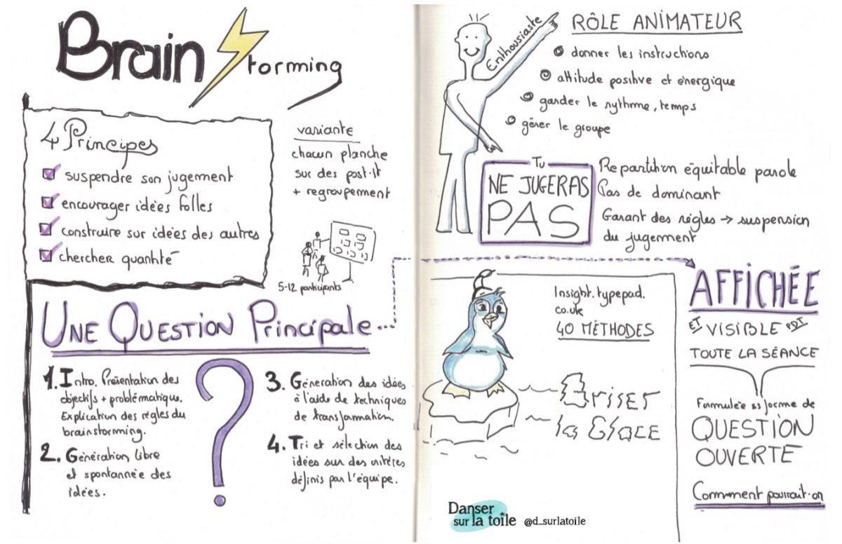 Bien préparer un brainstorming - sketchnote