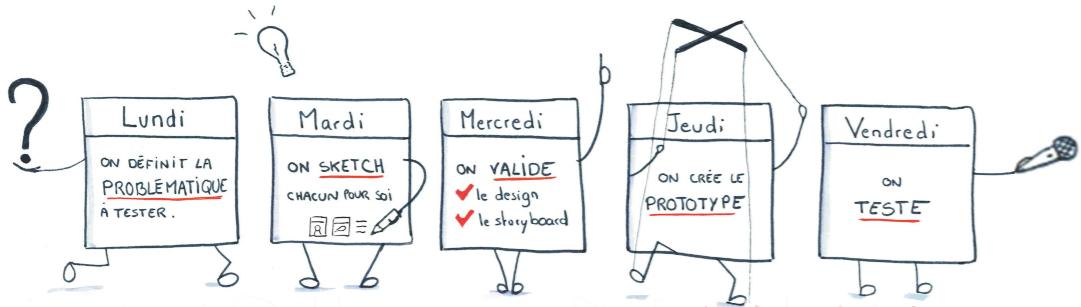 Design Sprint. Déroulé des 5 jours