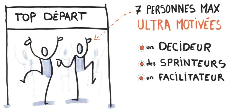 Personnes à réunir pour un design sprint