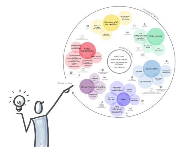 exemple experience map