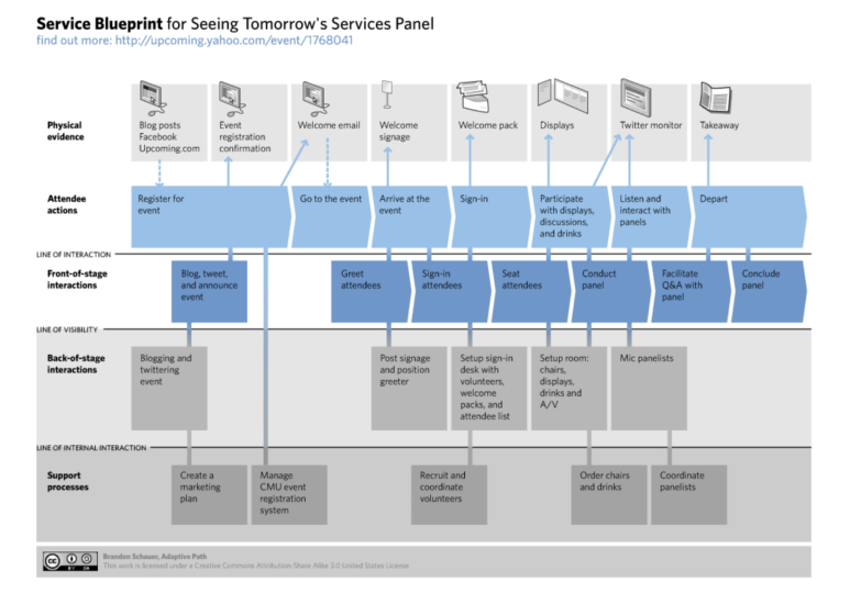 Service blue print et experience map